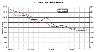 SCO Group - Image: SCO 2002 2005 product and services revenue