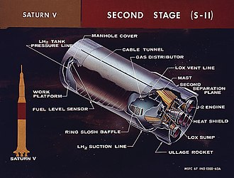 A diagram of the second stage and how it fits into the complete rocket SaturnV S-II.jpg