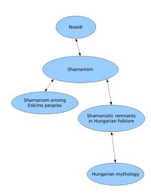 essay on shamanism