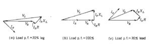 Voltage regulation - Voltage phasor diagrams for a short transmission line serving lagging, in-phase, and leading loads.