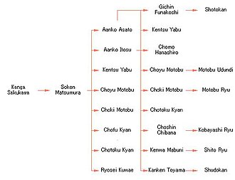 Okinawan martial arts - The genealogy of Shuri-te
