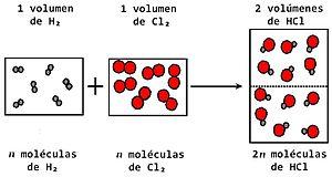 Ley de la conservación de la masa (o de Lavoisier). 300px-Sintesis_HCl