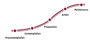 Transtheoretical model - Stages of change