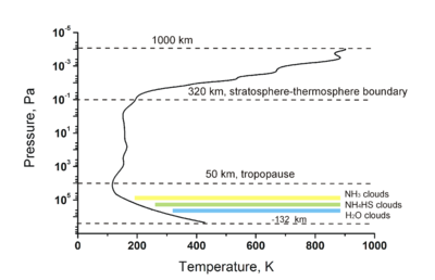 Composition de l'atmosphère de jupiter