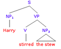 Syntax Tree English - Harry stirred the stew.png