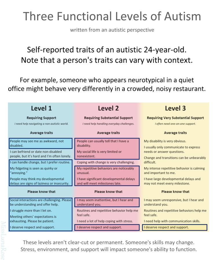 My traits have been marked with boxes. The majority of traits both in level 1 and level 2 have been boxed.