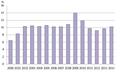 Turkey Unemployment.png