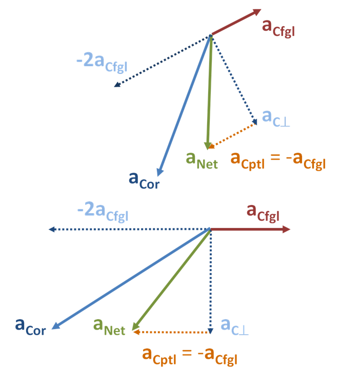 Vector relationships