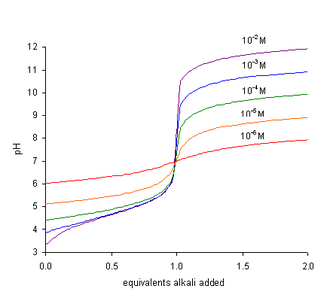 Neutralization (chemistry) - Titration curves for addition of a strong base to a weak acid with pKa of 4.85. The curves are labelled with the concentration of the acid.