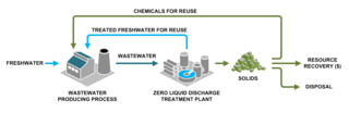 Industrial wastewater treatment Processes used for treating wastewater that is produced by industries as an undesirable by-product