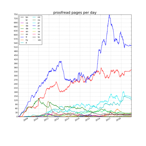 Wikisource - 2019-01-01 - proofread pages per day.png