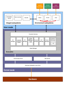 Block diagram wikipedia an example block diagram showing the microsoft windows 2000 operating system architecture ccuart Choice Image