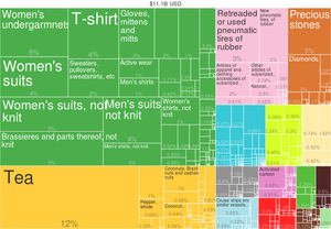 2014 Sri Lanka Products Export Treemap