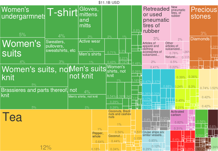 Sri Lanka exports by product (2014) from Harvard Atlas of Economic Complexity 2014 Sri Lanka Products Export Treemap.png