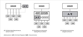 Design–build - Three models of architect-led design–build