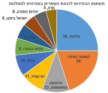 Image result for ועדת הבחירות המרכזית כנסת 20