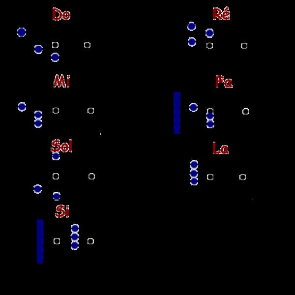 Häufig Guitare/Accords de base — Wikiversité SI11