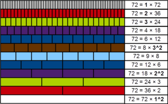 Achilles number - Demonstration, with Cuisenaire rods, of the number 72 being powerful