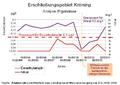 Adlkofen-ErschließungsgebietKröning-Analyse-Ergebnisse2004-2014.png