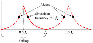 Nyquist frequency - Image: Aliasing folding