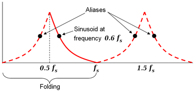 The Nyquist frequency, named after electronic engineer Harry Nyquist, is half of the sampling rate of a discrete signal processing system. It is sometimes known as the folding frequency of a sampling system. An example of folding is depicted in Figure 1, where fs is the sampling rate and 0.5 fs is the corresponding Nyquist frequency. The black dot plotted at 0.6 fs represents the amplitude and frequency of a sinusoidal function whose frequency is 60% of the sample-rate (fs). The other three dots indicate the frequencies and amplitudes of three other sinusoids that would produce the same set of samples as the actual sinusoid that was sampled. The symmetry about 0.5 fs is referred to as folding.