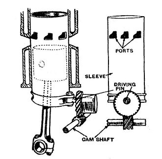 Sleeve valve - Argyll single sleeve valve