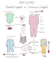Baby Clothes American English vs British English Infographic.png