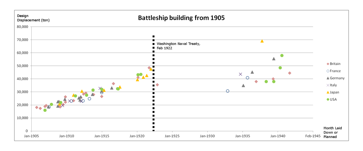 Growth in size of battleship designs from 1905 onwards, showing the dreadnought's rapid growth between 1905 and 1920, prior to the Washington Naval Treaty of 1922 Battleship building scatter graph 1905 onwards.png