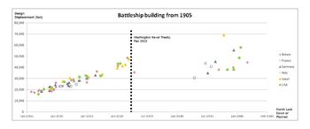 Battleship building scatter graph 1905 onwards