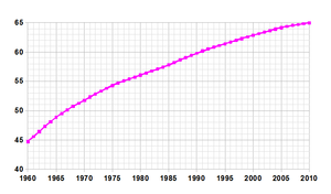 Demographics of Bermuda - Demographics of Bermuda, Data of FAO, year 2005 ; Number of inhabitants in thousands.