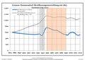 Bevölkerungsentwicklung Grunow-Dammendorf.pdf