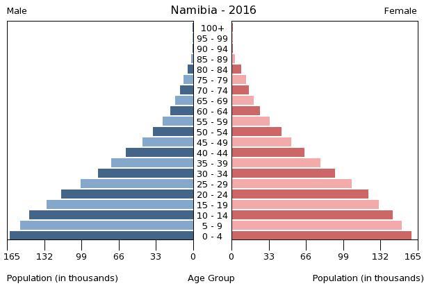 Bevölkerungspyramide Namibia 2016