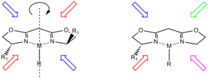 Bisoxazoline ligand - The left hand structure has a C<sub>2</sub>‑rotational axis whereas the right hand structure is asymmetric. Arrows indicate the theoretical attack trajectories of reagents, identical colours lead to identical transition states (and hence products) with red arrows being disfavoured due to steric repulsion.