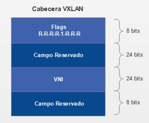 Virtual Extensible LAN - Wikipedia, la enciclopedia libre