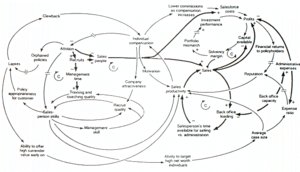 System dynamics - Image: Causal Loop Diagram of a Model