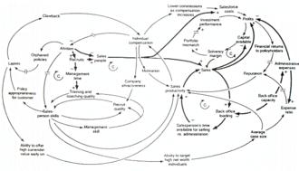 System dynamics - Image: Causal Loop Diagram of a Model