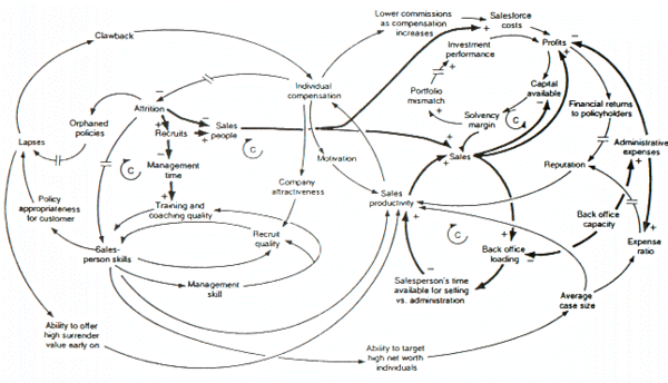 System dynamics wikipedia causal loop diagram of a model examining the growth or decline of a life insurance company ccuart