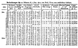 Giuseppe Piazzi - Piazzi's observations published in the Monatliche Correspondenz, September 1801
