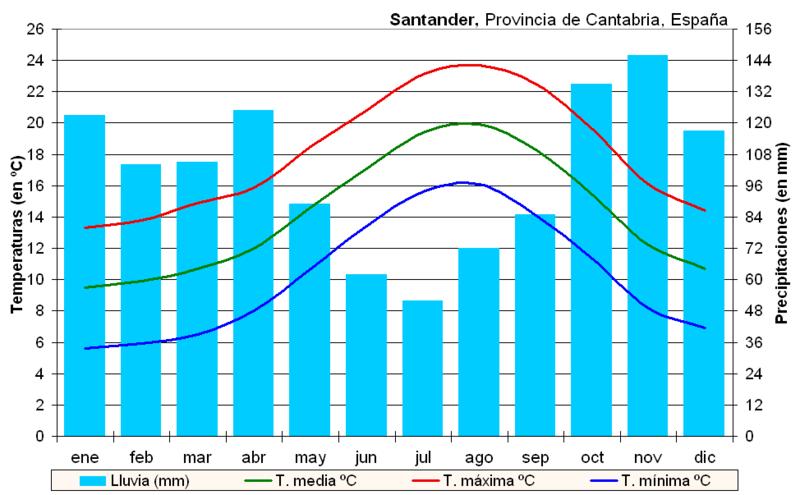 Archivo:Clima Santander (España).PNG
