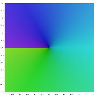 Square root - Image: Complex sqrt leaf 2