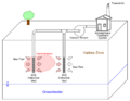 Conceptual Diagram of Basic Soil Vapor Extraction (SVE) System for Vadose Zone Remediation.png