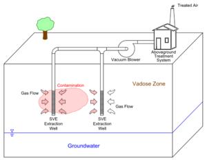 Soil vapor extraction - Conceptual Diagram of Basic Soil Vapor Extraction (SVE) System for Vadose Zone Remediation