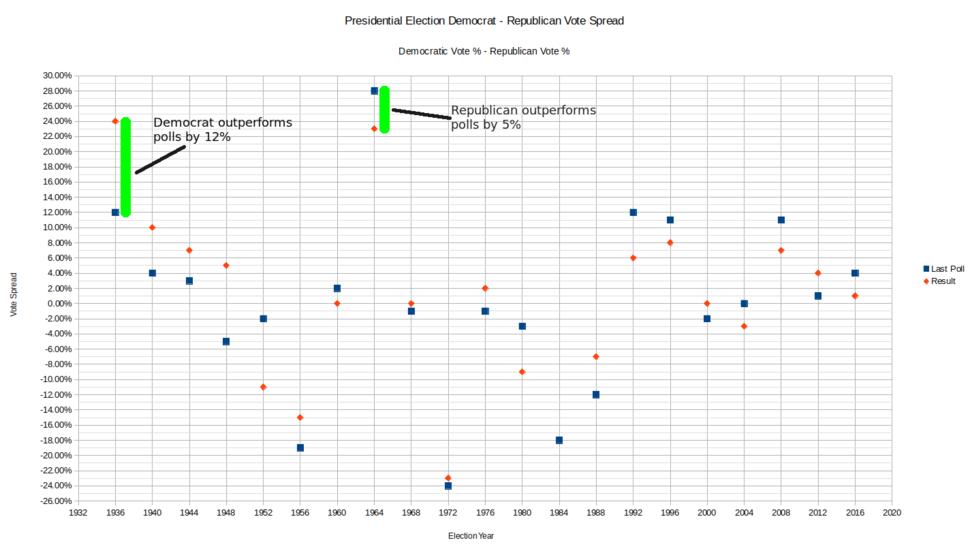 Democrat Republican Vote Spread By Year update 1