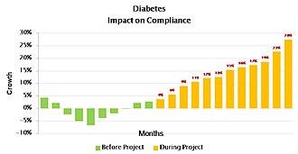 Adherence (medicine) - Image: Diab I O C