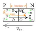 Diode à jonction P - N en polarisation directe.png