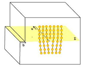 Dislocation creep - Schematic representation of an edge dislocation in a crystal lattice. The yellow plane is the glide plane, the vector u represents the dislocation, b is the Burgers vector. When the dislocation moves from left to right through the crystal, the lower half of the crystal has moved one Burgers vector length to the left, relative to the upper half.