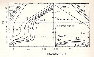 Atmospheric tide - Figure 2. Eigenvalue ε of wave modes of zonal wave number s = 1 vs. normalized frequency ν = ω/Ω where Ω = 7.27 x 10−5 s−1 is the angular frequency of one solar day. Waves with positive (negative) frequencies propagate to the east (west). The horizontal dashed line is at εc ≃ 11 and indicates the transition from internal to external waves . Meaning of the symbols: 'RH' Rossby-Haurwitz waves (ε = 0); 'Y' Yanai waves; 'K' Kelvin waves; 'R' Rossby waves; 'DT' Diurnal tides (ν = -1); 'NM' Normal modes (ε ≃ εc)