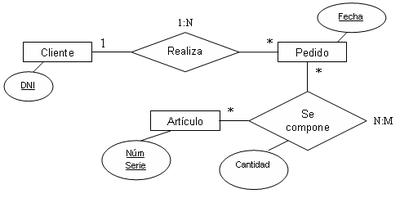 Modelo Entidad Relación en el proceso de Diseño de bases de datos 400px-Ejemplo_Diagrama_E-R_extendido
