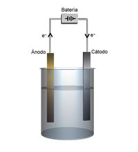 Diagrama simplificado del proceso de electrólisis.