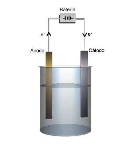 Como quitar óxido mediante electrólisis 440px-Electr%C3%B3lisis